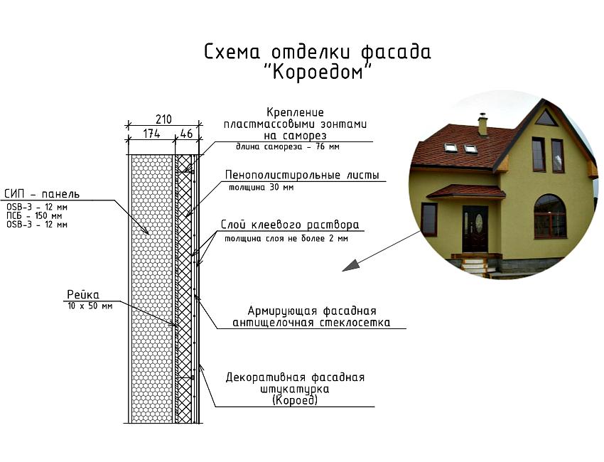 Схема отделки фасада короедом