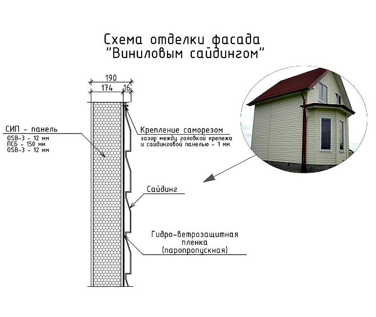 Схема отделки фасада виниловым сайдингом